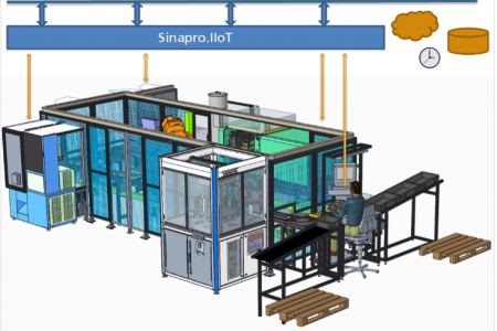 Figure 1: Kolektor's pilot production line. Injection moulding is the key enabling technology for the production of two different products, rotor and stator. The pilot line components communicate with each other via the Sinapro.IIoT MES solution.